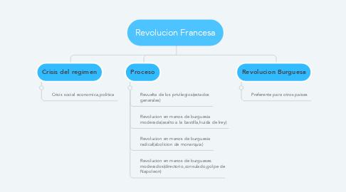 Mind Map: Revolucion Francesa