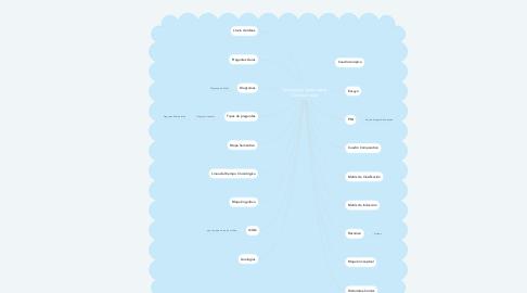 Mind Map: Técnicas de Aprendizaje Constructivista