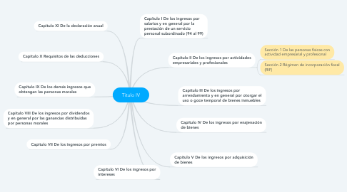Mind Map: Titulo IV
