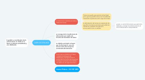 Mind Map: CAPA DE ENLACE