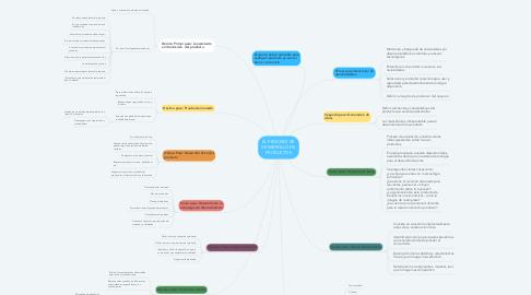 Mind Map: EL PROCESO DE DESARROLLO DE PRODUCTOS