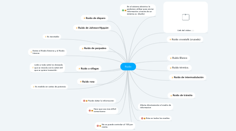 Mind Map: Ruido