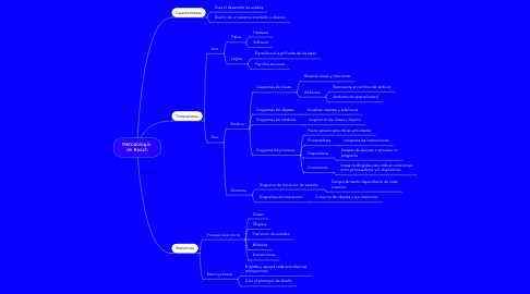 Mind Map: Metodología  de Booch