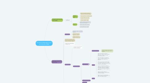 Mind Map: Procesos pedagógicos para ser instructor SENA