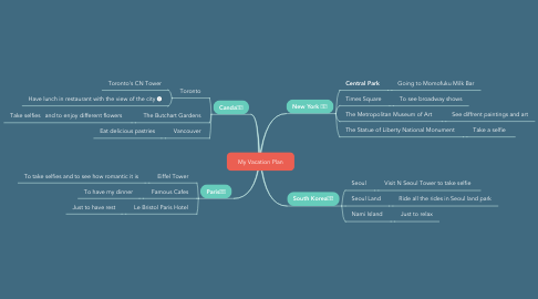 Mind Map: My Vacation Plan
