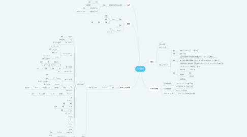 Mind Map: AIP運営