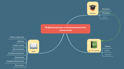 Mind Map: Информационно-коммуникационные технологии