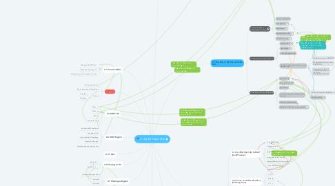 Mind Map: 2. Lập kế hoạch (BA)