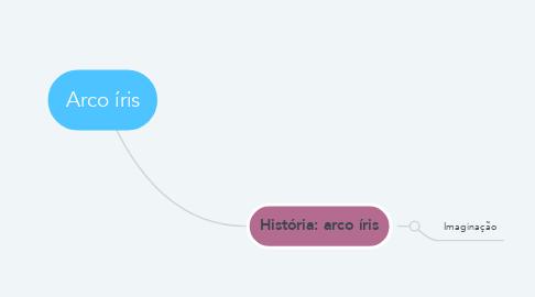 Mind Map: Arco íris