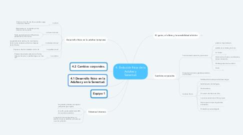 Mind Map: Emilio Ribes