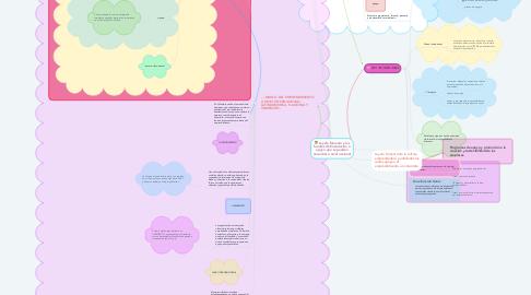 Mind Map: Ley de fomento y las fuentes de financiación o apoyo que se pueden encontrar a nivel nacional