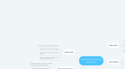 Mind Map: Modelos Teóricos del Desarrollo