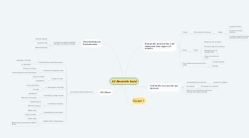 Mind Map: La Psicofísica de Weber y Fechner