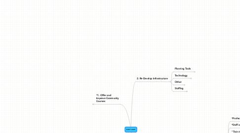Mind Map: NWTI 2009