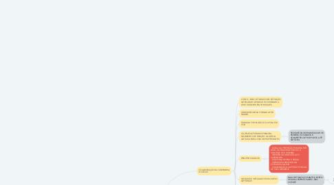 Mind Map: EDUCAÇÃO NA AMÉRICA PORTUGUESA