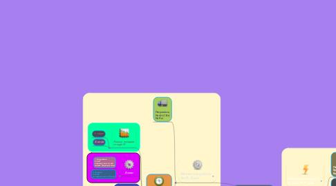 Mind Map: Механічна робота та енергія