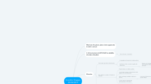 Mind Map: Incontro Gruppo 20/08/2019