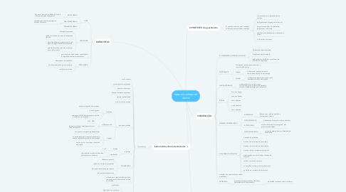 Mind Map: tipos de coletas de dados
