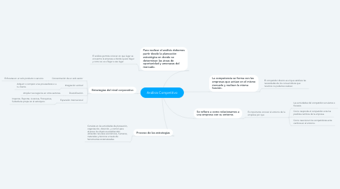 Mind Map: Análisis Competitivo