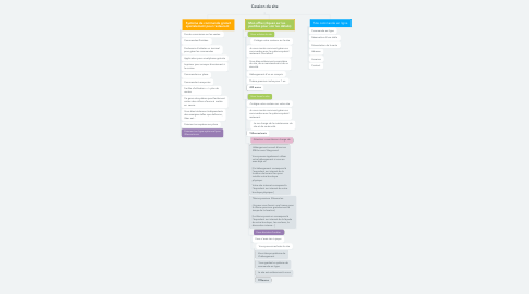 Mind Map: Cession du site