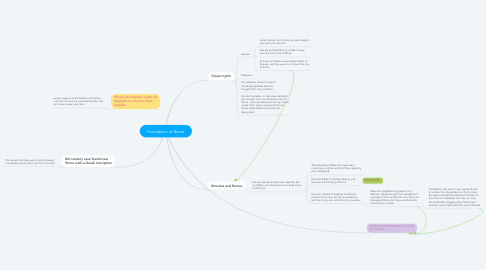 Mind Map: Foundation of Rome
