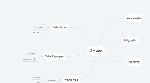 Mind Map: Gravure
