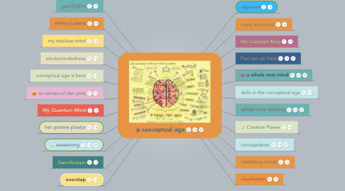 Mind Map: conceptual age