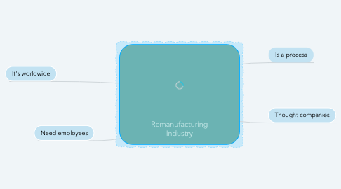 Mind Map: Remanufacturing Industry