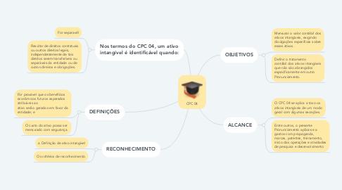 Mind Map: CPC 04