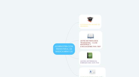 Mind Map: ADMINISTRACIÓN PARENTERAL DE MEDICAMENTOS