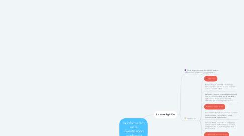 Mind Map: La información en la investigación académica