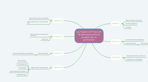Mind Map: Ley Federal de Protección de datos personales en posesión de los particulares