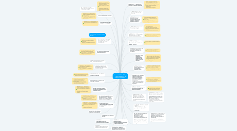 Mind Map: Decreto 1076 de 2015 Sector Ambiente y Desarrollo sostenible