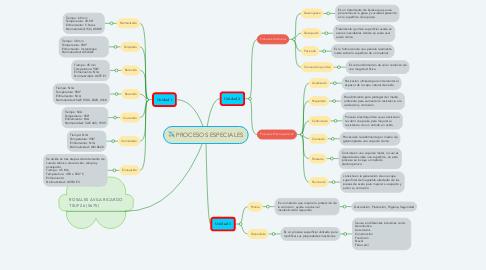Mind Map: PROCESOS ESPECIALES