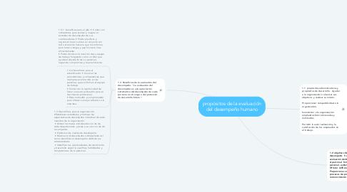 Mind Map: propósitos de la evaluación del desempeño humano