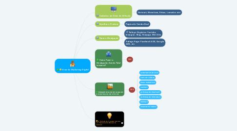 Mind Map: Viver de Marketing Digital