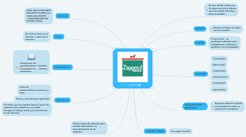 Mind Map: ZAPPOS
