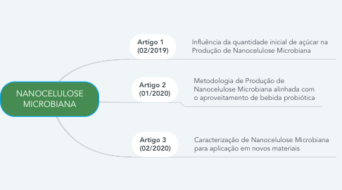 Mind Map: NANOCELULOSE MICROBIANA