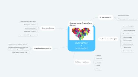 Mind Map: CIUDADANIA Y COMUNIDAD