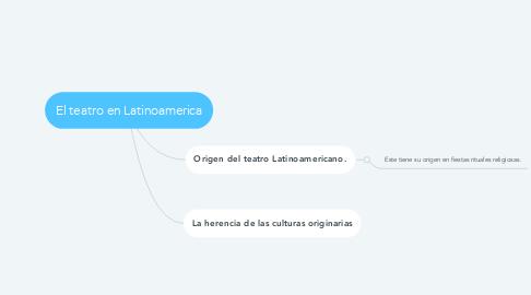 Mind Map: El teatro en Latinoamerica
