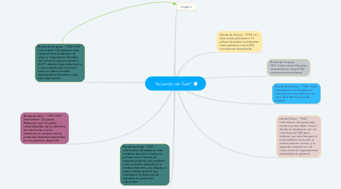 "Mind Map: ""Acuerdo de Gatt"""