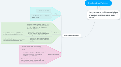 Mind Map: Conflicto Israel Palestina