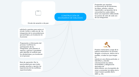 Mind Map: CONSTRUCCIÓN DE ESCENARIOS DE DIÁLOGOS