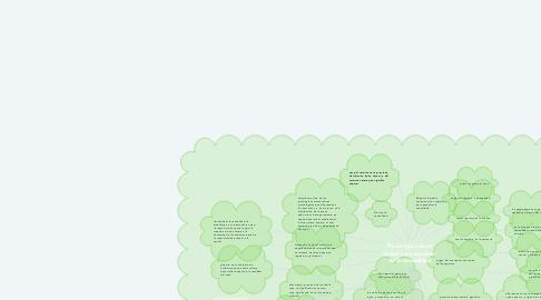 Mind Map: Psicología sexual bases conceptuales de la sexualidad