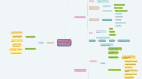 Mind Map: INTRODUCCIÓN A LA EPISTEMOLOGÍA DE LA INVESTIGACIÓN EN LAS CIENCIAS SOCIALES