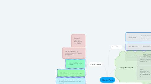 Mind Map: Atlaz del Agua