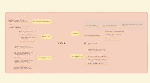 Mind Map: Módulo I