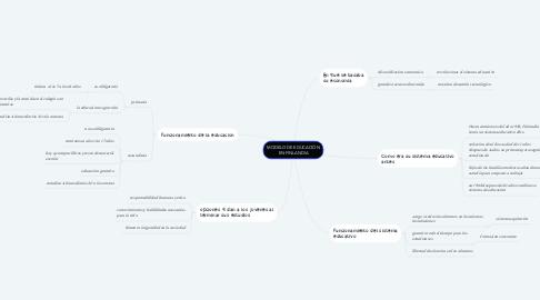 Mind Map: MODELO DE EDUCACIÓN EN FINLANDIA