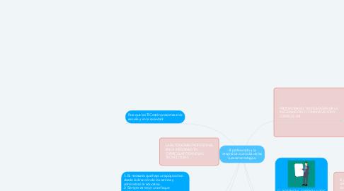 Mind Map: El profesorado y la integracion curricular de las nuevas tecnologias.