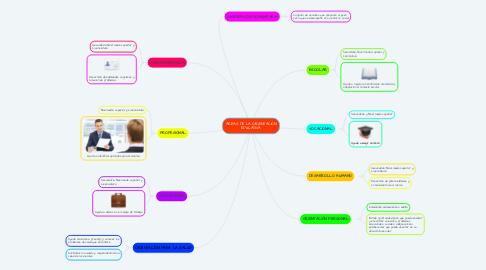 Mind Map: ÁREAS DE LA ORIENTACIÓN EDUCATIVA